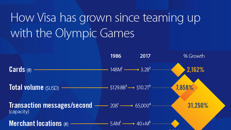 Infographic showing Visa's growth in terms of cards, total volume, transactions per second, and merchant locations after teaming up with Olympics.
